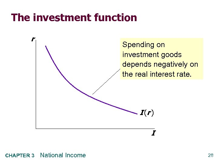 The investment function r Spending on investment goods depends negatively on the real interest