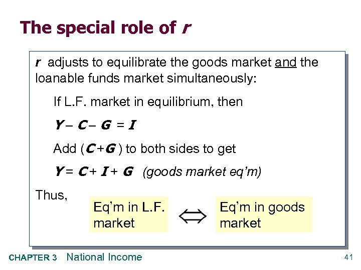 The special role of r r adjusts to equilibrate the goods market and the