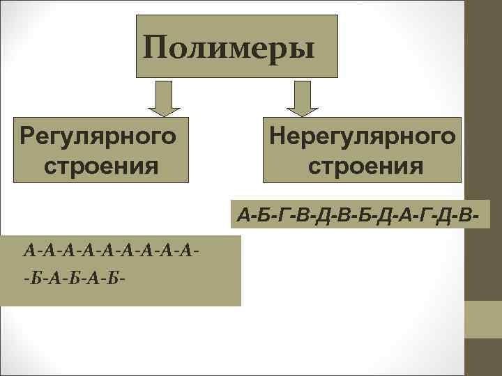 Полимеры Регулярного строения Нерегулярного строения А-Б-Г-В-Д-В-Б-Д-А-Г-Д-В- • А-А-А-А-А • -Б-А-Б-