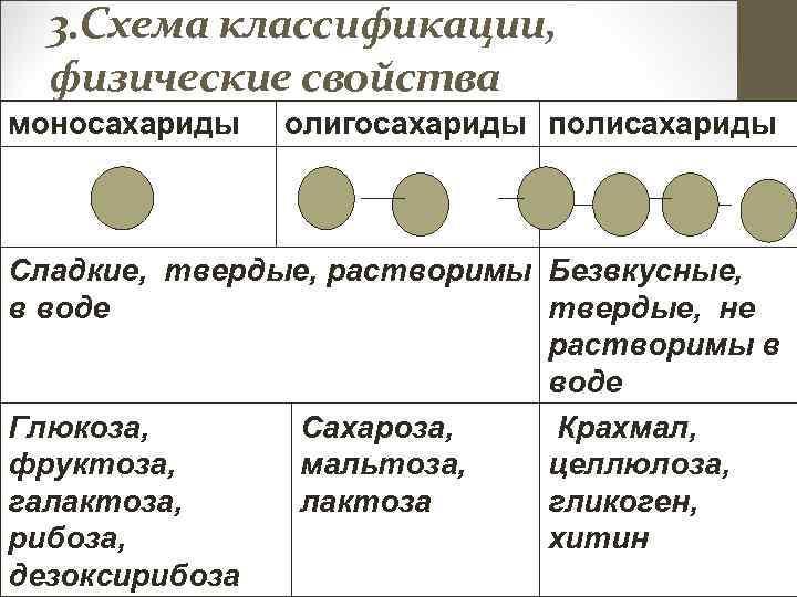 3. Схема классификации, физические свойства моносахариды олигосахариды полисахариды Сладкие, твердые, растворимы Безвкусные, в воде