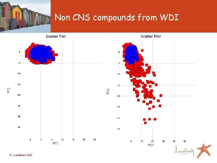 Non CNS compounds from WDI H. Lundbeck A/S