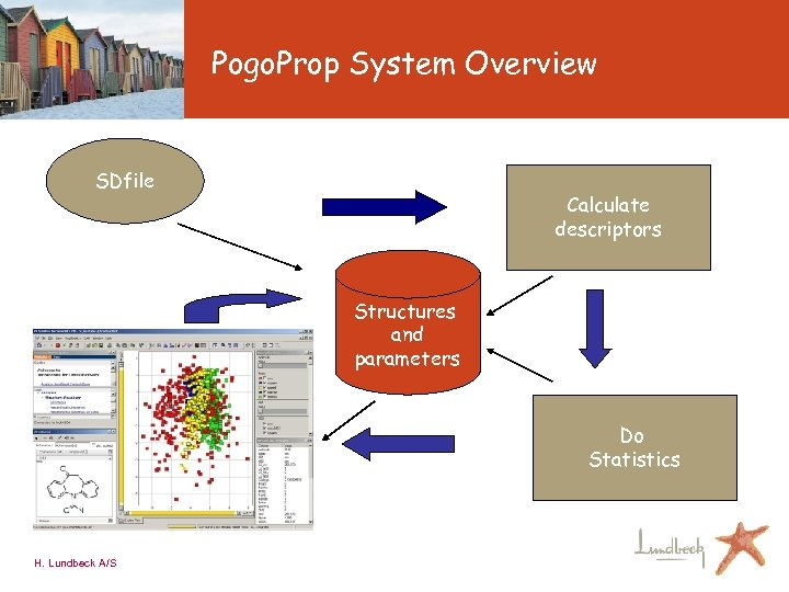 Pogo. Prop System Overview SDfile Calculate descriptors Structures and parameters Do Statistics H. Lundbeck