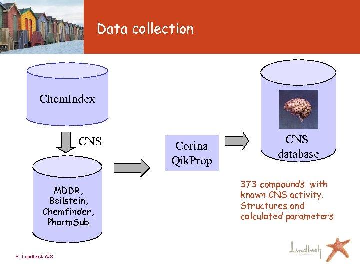 Data collection Chem. Index CNS MDDR, Beilstein, Chemfinder, Pharm. Sub H. Lundbeck A/S Corina