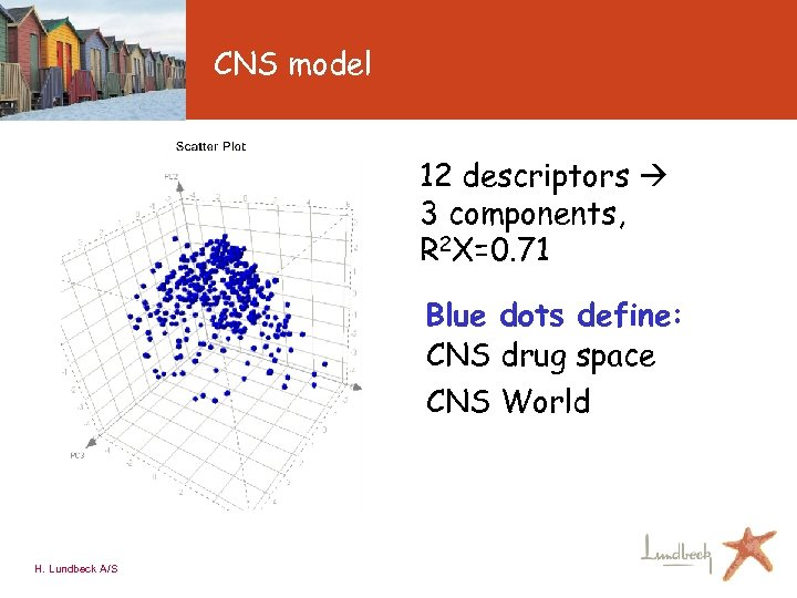 CNS model 12 descriptors 3 components, R 2 X=0. 71 Blue dots define: :