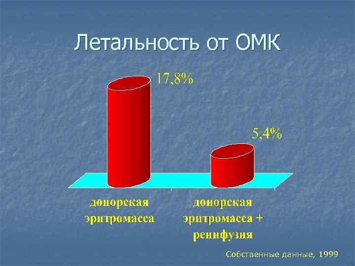 Летальность от ОМК Собственные данные, 1999