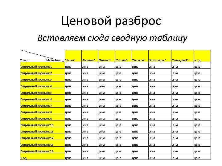 Ценовой разброс Вставляем сюда сводную таблицу Товар Магазин