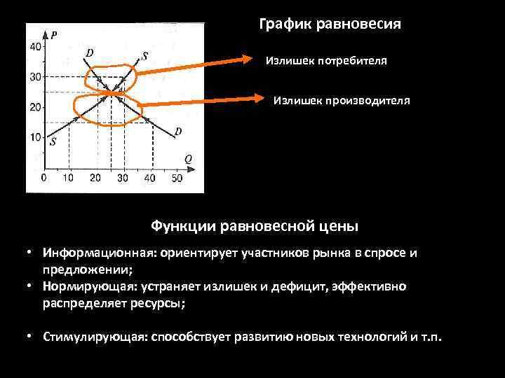 График равновесия Излишек потребителя Излишек производителя Функции равновесной цены • Информационная: ориентирует участников рынка
