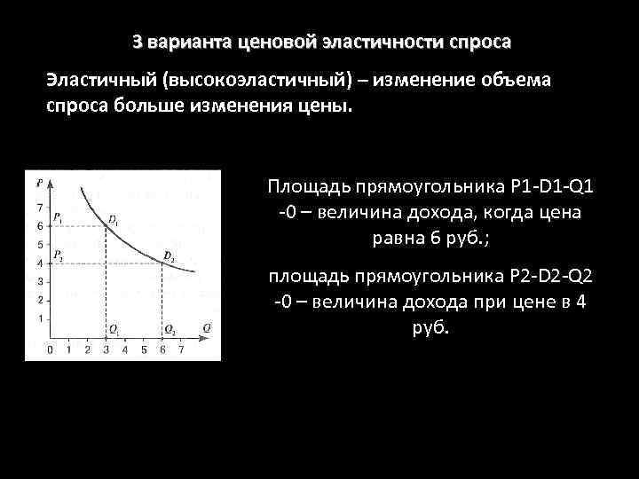 3 варианта ценовой эластичности спроса Эластичный (высокоэластичный) – изменение объема спроса больше изменения цены.