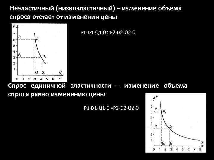Неэластичный (низкоэластичный) – изменение объема спроса отстает от изменения цены P 1 -D 1