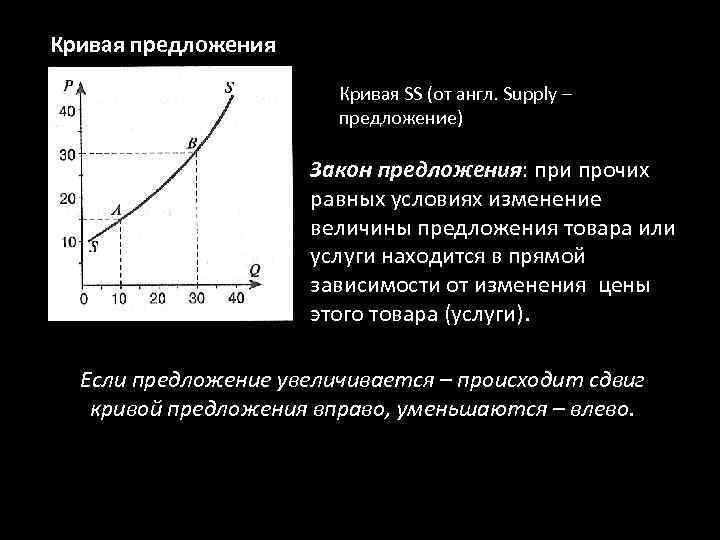 Кривая предложения Кривая SS (от англ. Supply – предложение) Закон предложения: при прочих равных