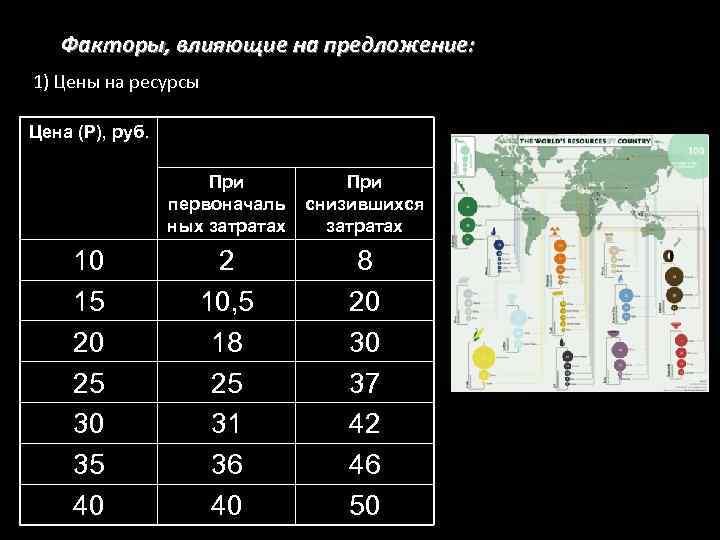 Факторы, влияющие на предложение: 1) Цены на ресурсы Цена (Р), руб. Производство товаров ((QS),
