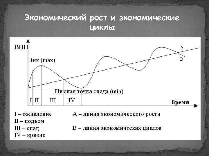 Экономический рост и экономические циклы