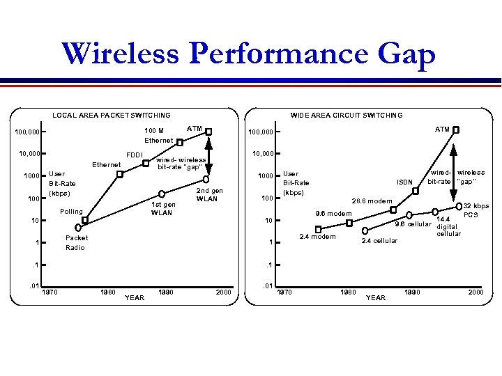 Wireless Performance Gap LOCAL AREA PACKET SWITCHING 100 M Ethernet 100, 000 10, 000