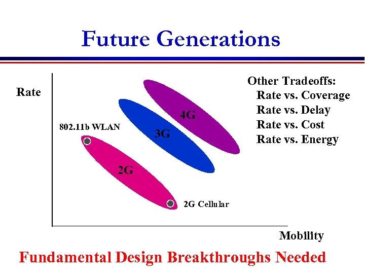 Future Generations Rate 4 G 802. 11 b WLAN 3 G Other Tradeoffs: Rate