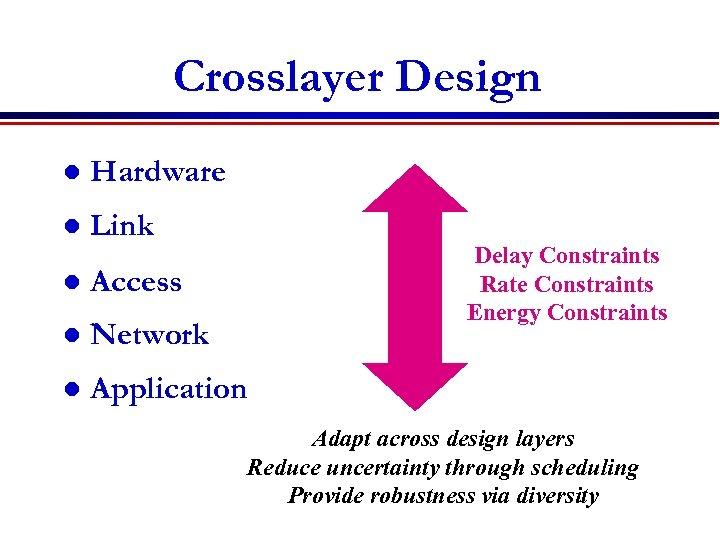 Crosslayer Design l Hardware l Link Delay Constraints Rate Constraints Energy Constraints l Access