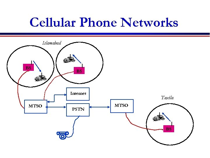 Cellular Phone Networks Islamabad BS BS Internet MTSO PSTN Taxila MTSO BS