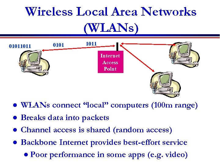 Wireless Local Area Networks (WLANs) 01011011 0101 1011 Internet Access Point l l WLANs