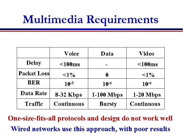 Multimedia Requirements Voice Data Video Delay <100 ms - <100 ms Packet Loss BER