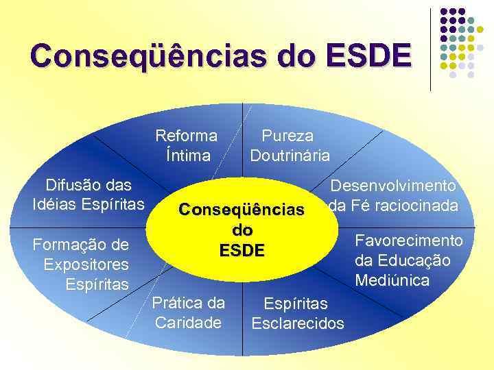 Conseqüências do ESDE Reforma Íntima Difusão das Idéias Espíritas Formação de Expositores Espíritas Pureza
