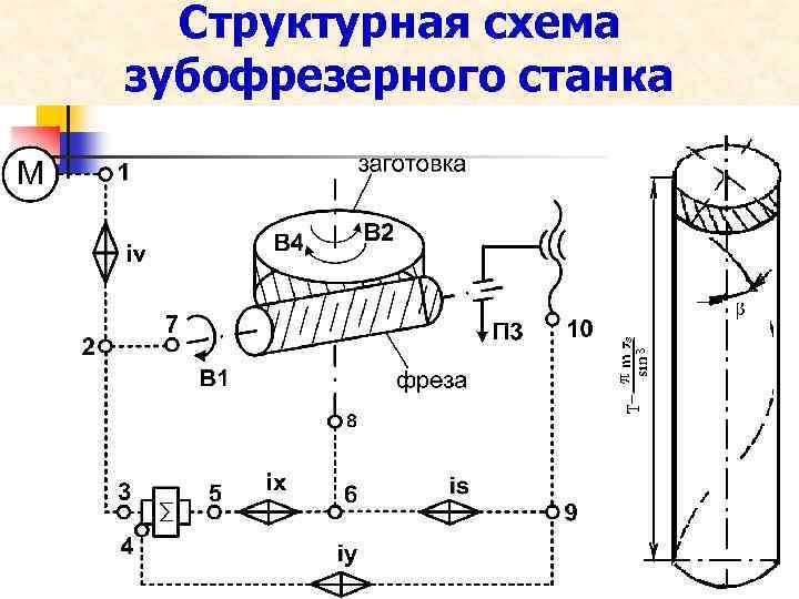 Структурная схема зубофрезерного станка