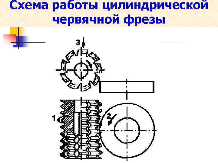Схема работы цилиндрической червячной фрезы