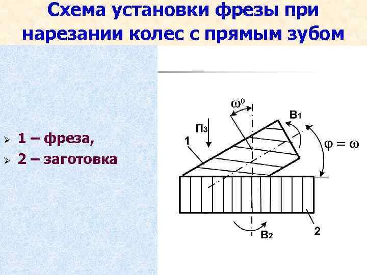 Схема установки фрезы при нарезании колес с прямым зубом Ø Ø 1 – фреза,