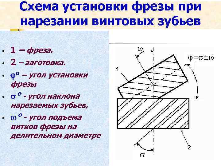 Схема установки фрезы при нарезании винтовых зубьев • • • 1 – фреза. 2