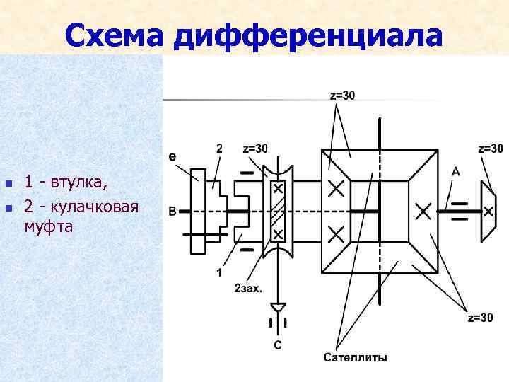 Схема дифференциала n n 1 - втулка, 2 - кулачковая муфта