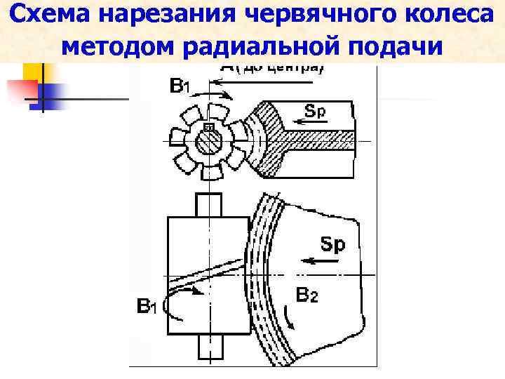 Схема нарезания червячного колеса методом радиальной подачи