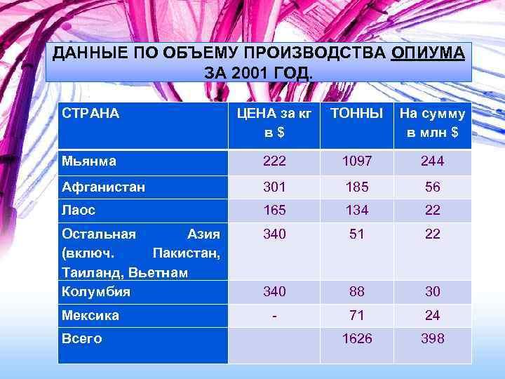 ДАННЫЕ ПО ОБЪЕМУ ПРОИЗВОДСТВА ОПИУМА ЗА 2001 ГОД. СТРАНА ЦЕНА за кг в$ ТОННЫ