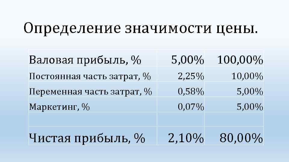 Определение значимости цены. Валовая прибыль, % 5, 00% 100, 00% Постоянная часть затрат, %