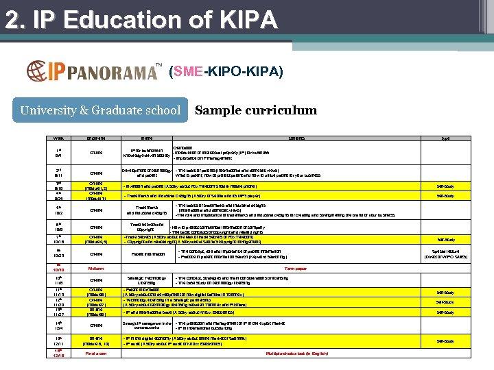 2. IP Education of KIPA (SME-KIPO-KIPA) University & Graduate school Week 1 st 9/4