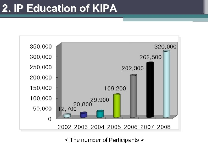 2. IP Education of KIPA IPAcademy participants growth (2002 -2008) , Over 140 online