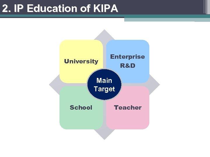 2. IP Education of KIPA University Enterprise R&D Main Target School Teacher