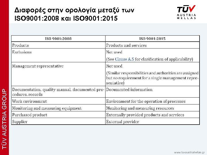 TÜV AUSTRIA GROUP Διαφορές στην ορολογία μεταξύ των x ISO 9001: 2008 και ISO