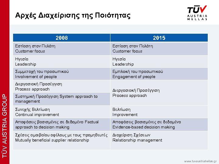 x Αρχές Διαχείρισης της Ποιότητας 2008 2015 Εστίαση στον Πελάτη Customer focus Ηγεσία Leadership