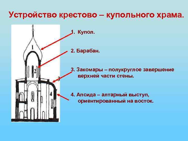 Устройство крестово – купольного храма. 1. Купол. 2. Барабан. 3. Закомары – полукруглое завершение