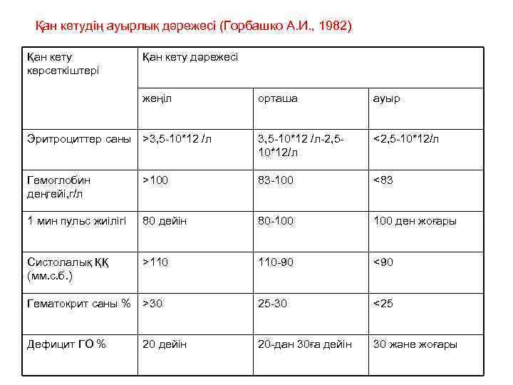 Қан кетудің ауырлық дәрежесі (Горбашко А. И. , 1982) Қан кету көрсеткіштері Қан кету