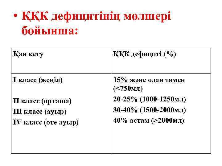 • ҚҚК дефицитінің мөлшері бойынша: Қан кету ҚҚК дефициті (%) I класс (жеңіл)