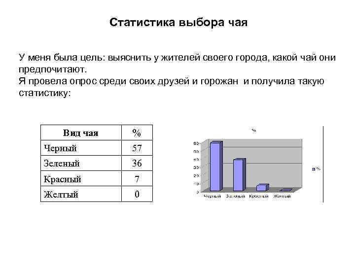 Статистика выбора чая У меня была цель: выяснить у жителей своего города, какой
