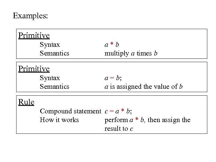 Examples: Primitive Syntax Semantics a*b multiply a times b Primitive Syntax Semantics a =