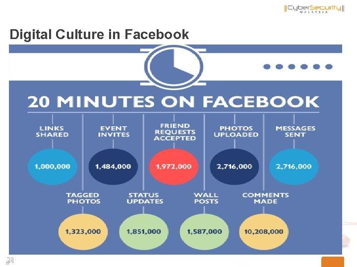 Digital Culture in Facebook