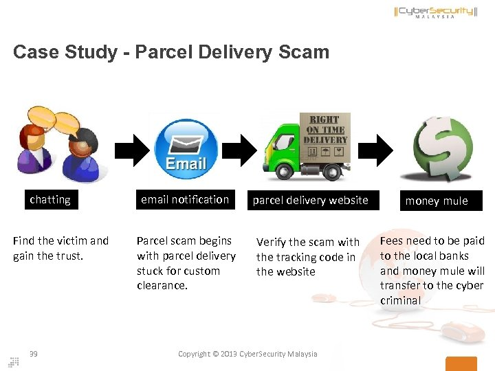 Case Study - Parcel Delivery Scam chatting Find the victim and gain the trust.