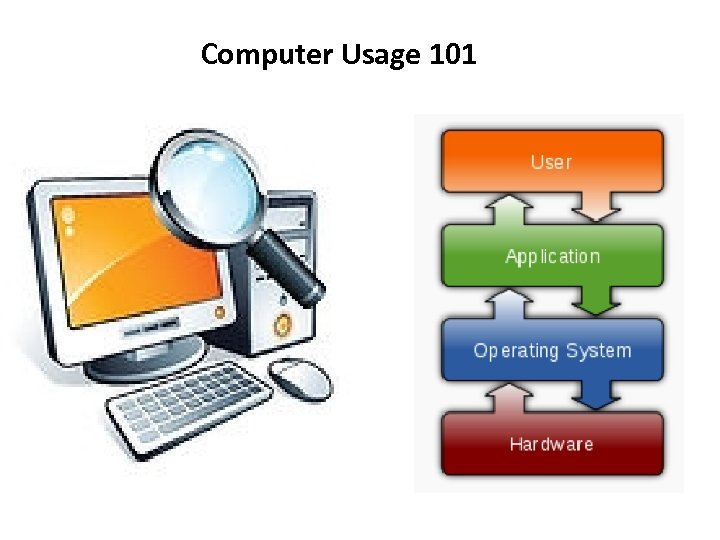 Computer Usage 101