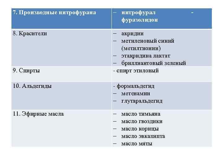 8. Красители 9. Спирты 7. Производные нитрофурана - нитрофурал фуразолидон - акридин - метиленовый