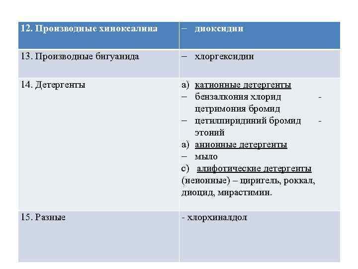 12. Производные хиноксалина - диоксидин 13. Производные бигуанида - хлоргексидин 14. Детергенты a)