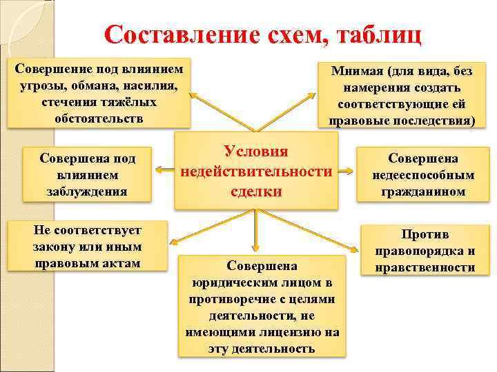 Составление схем, таблиц Совершение под влиянием угрозы, обмана, насилия, стечения тяжёлых обстоятельств Совершена под
