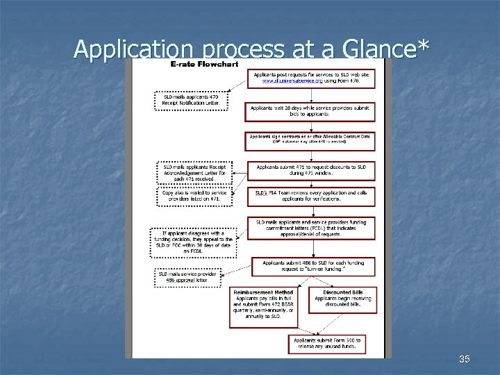 Application process at a Glance* 35