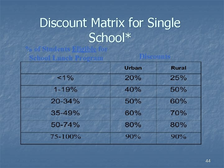 Discount Matrix for Single School* % of Students Eligible for School Lunch Program Discounts