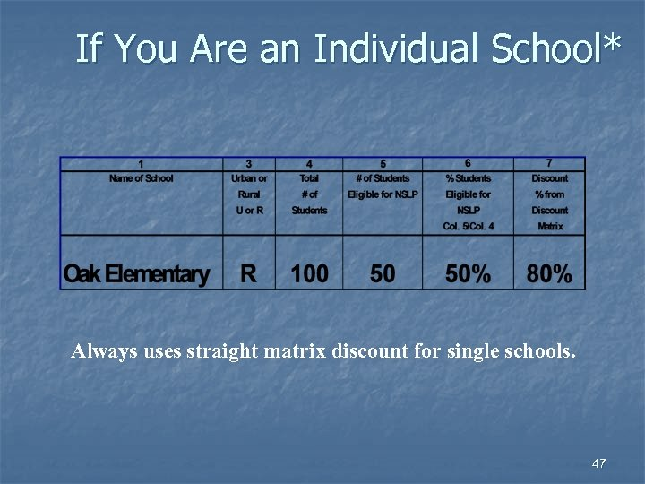 If You Are an Individual School* Always uses straight matrix discount for single schools.